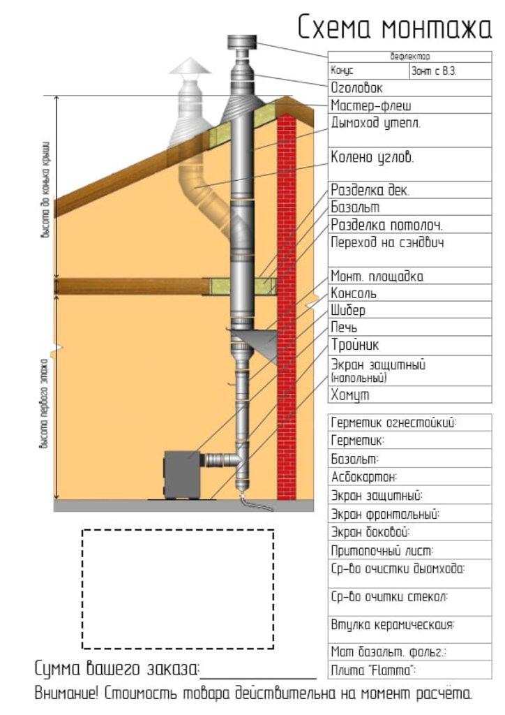 Печи и дымоходы: Колено Феррум утепленное угол 90° нержавеющее (430/0,8мм)/оцинкованное, ф115/200 в Погонаж