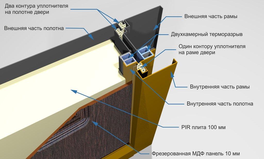 Двери с терморазрывом Isoterma: Входная дверь c ТЕРМОРАЗРЫВОМ 11 см Isoterma в Модуль Плюс
